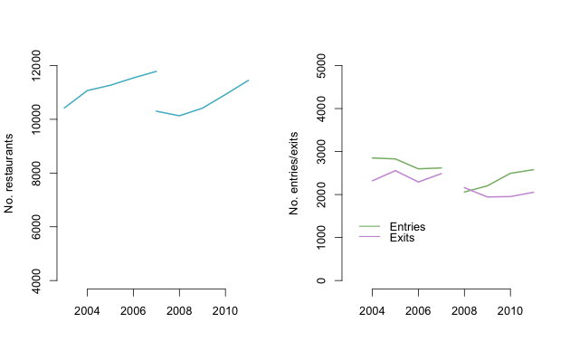 Graph 1: Total number of restaurants, and restaurant entries and exits in NSW, 2003-2011